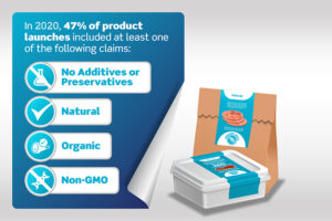 By The Numbers: Sustainability and label appeal for consumers